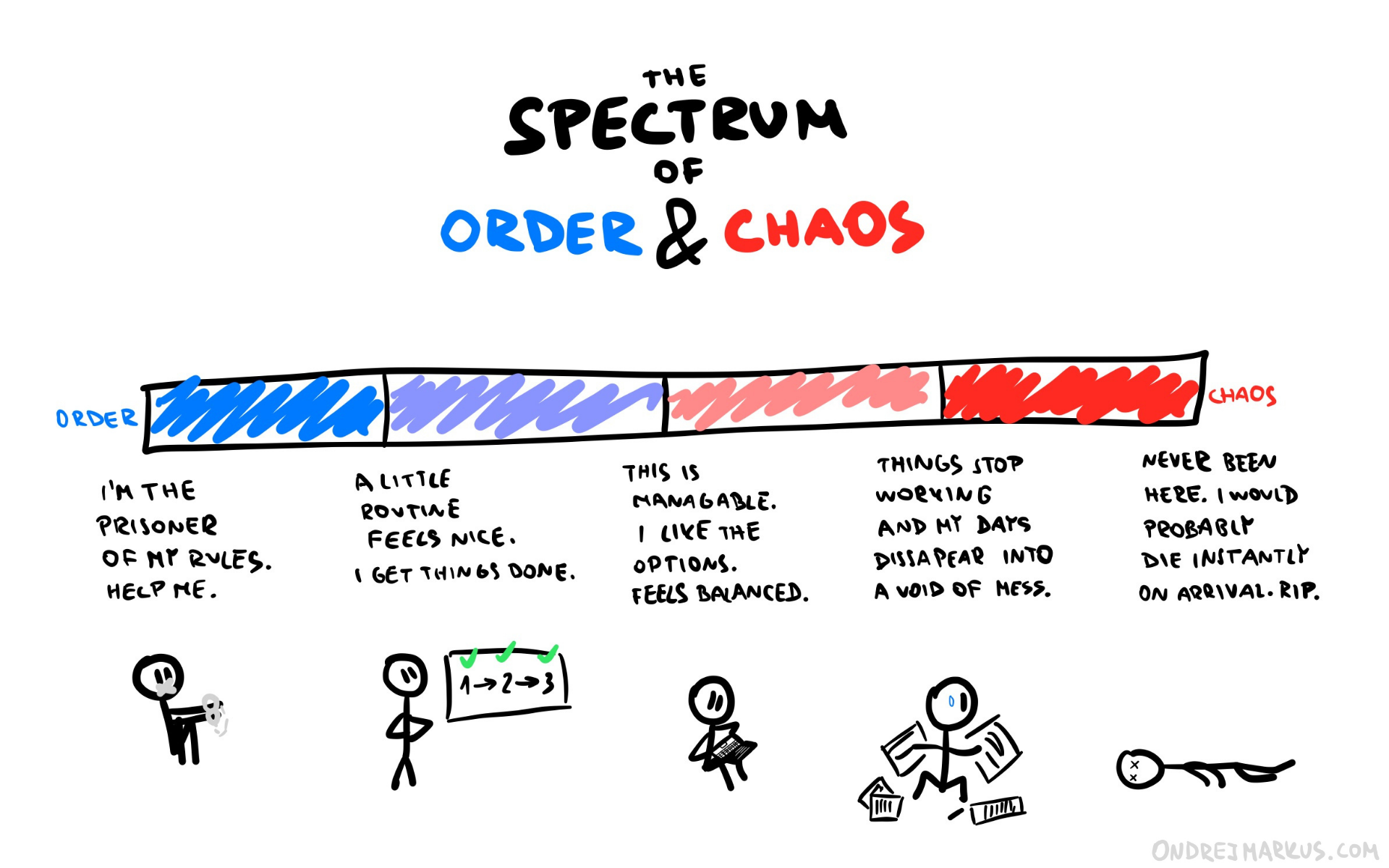 The Completely Imaginary Spectrum of Order and Chaos