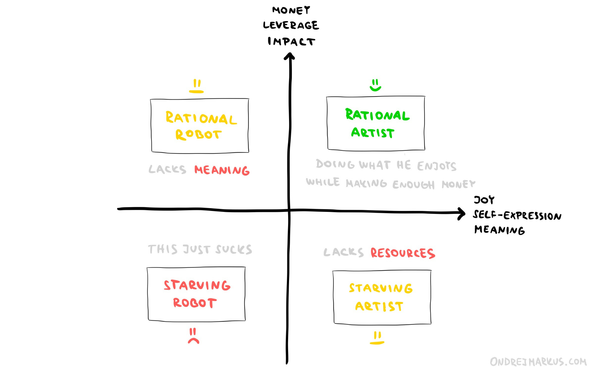 The Quadrant of Artists and Robots